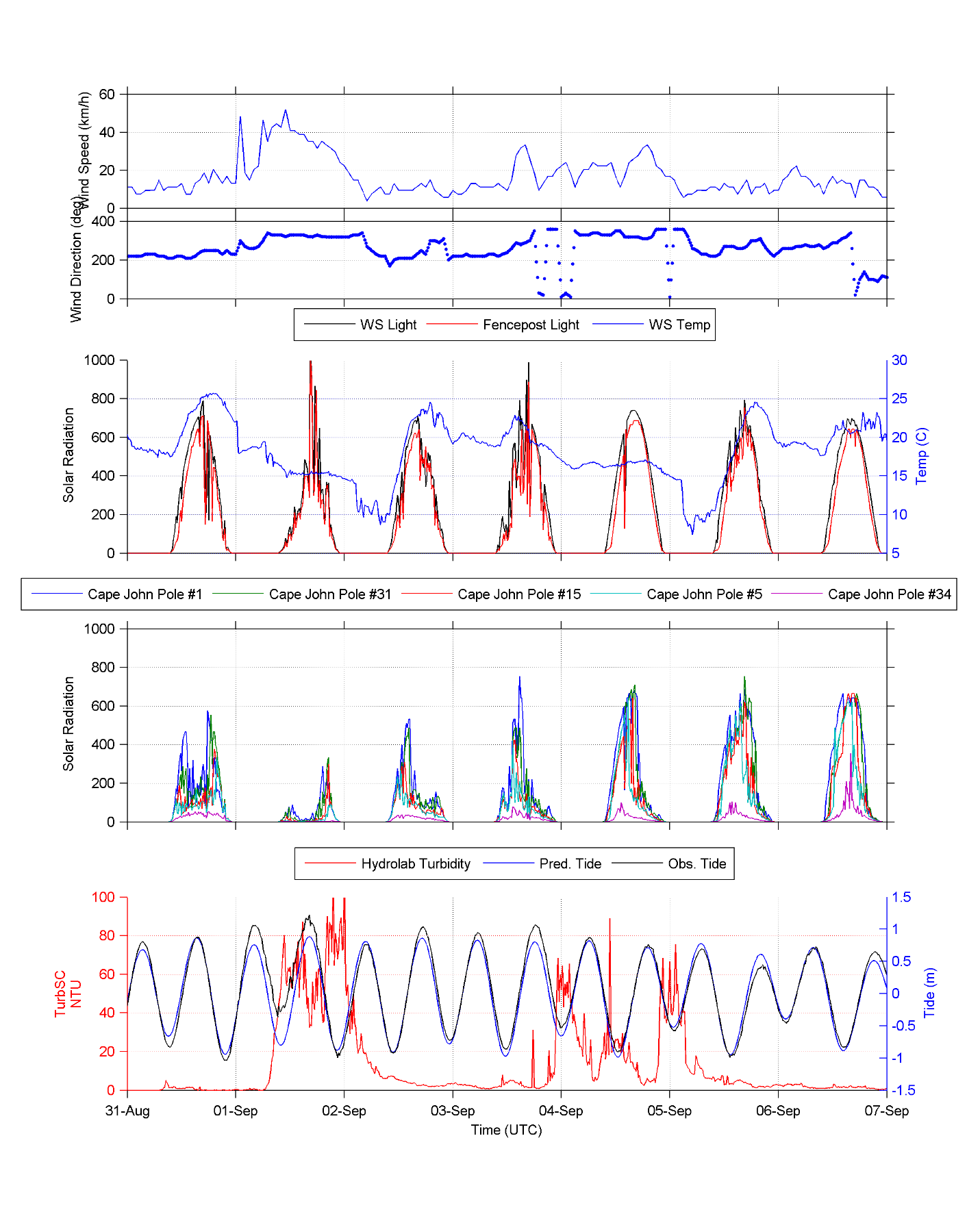 Figure 2 Example of a time series of coast near shore data. Top graph is wind speed and direction. Next is the light sensor comparison between our weather station and a light sensor on a fence post similar to those deployed under water. Next are light sensors at different water depths with #1 being shallow and #34 being the deepest. The bottom plot records the tide level (note the storm surges Sep 1 and 4, with turbidity levels. The increased turbidity limits the amount of light penetrating the water column similar to the effects it has on the green laser of the lidar sensor.